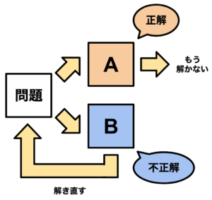 問題集の進め方のチャート図