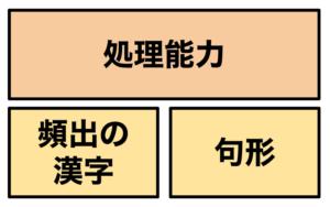 漢文の3要素