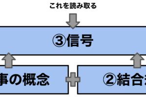 現代文で意識するポイント【2つのプロセスから考察】