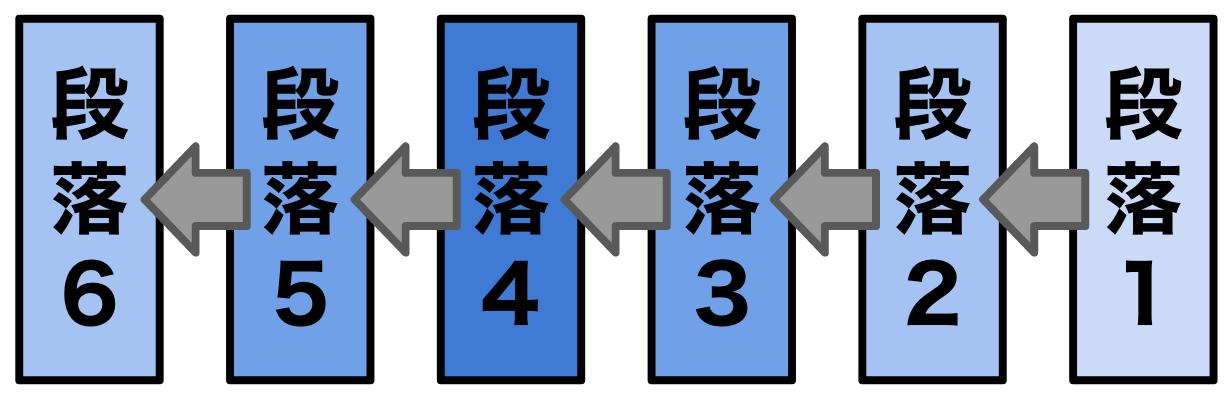 段落4の傍線部の解答根拠は段落3・5にある