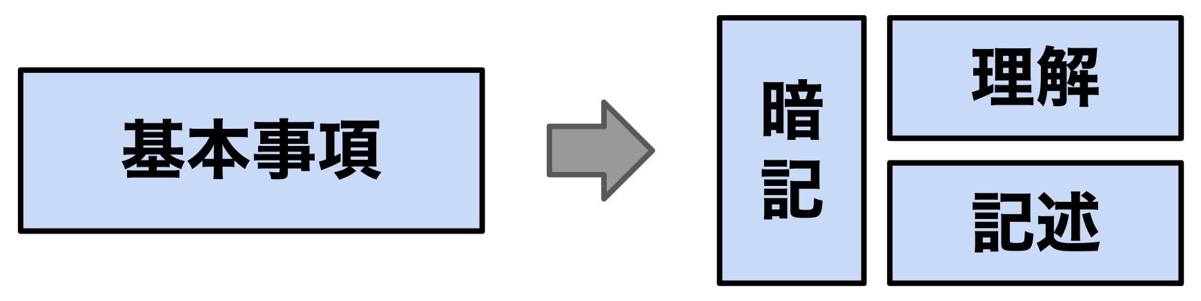 基本事項を分解した図