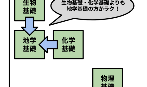 センター理科基礎の選択科目【物理|化学|生物|地学】