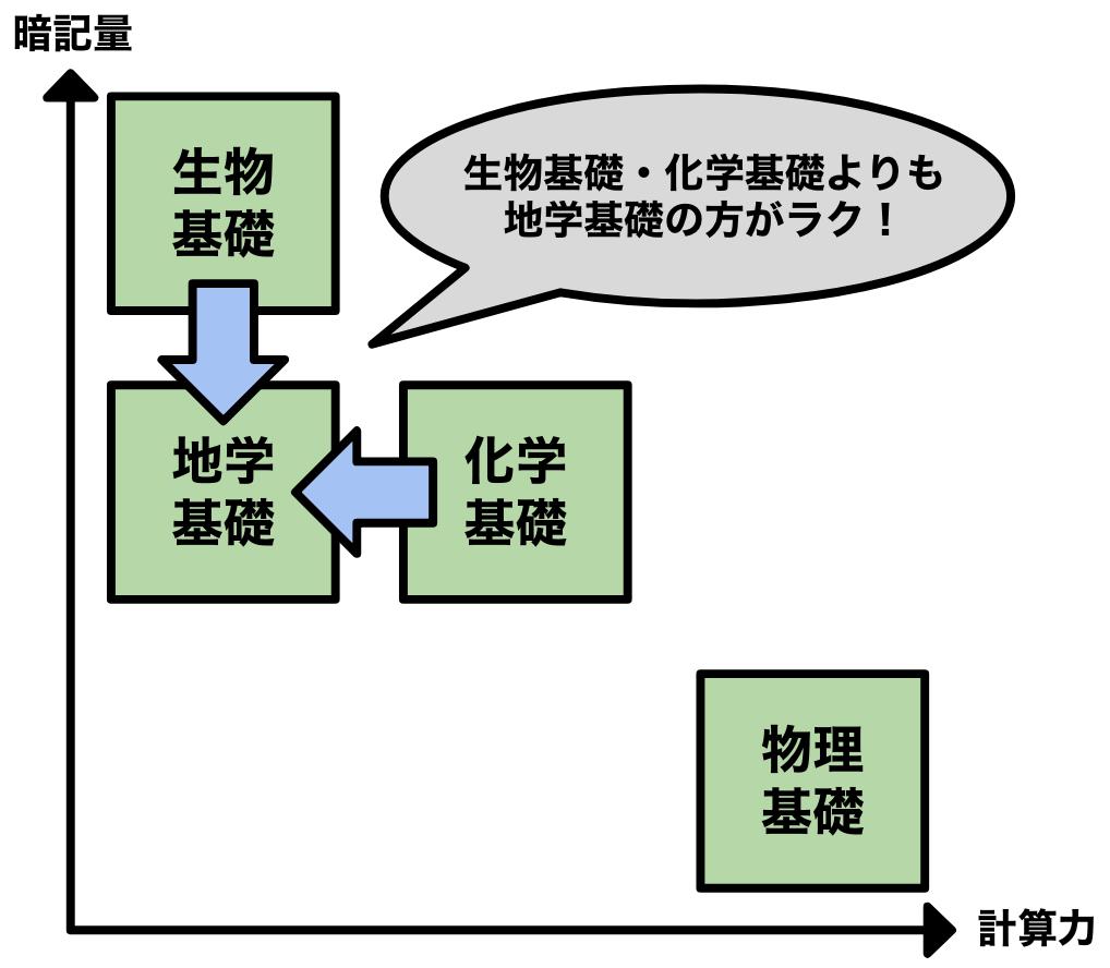 センター理科基礎の各科目の特性2