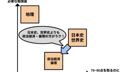 センター社会の選択科目【地歴公民】
