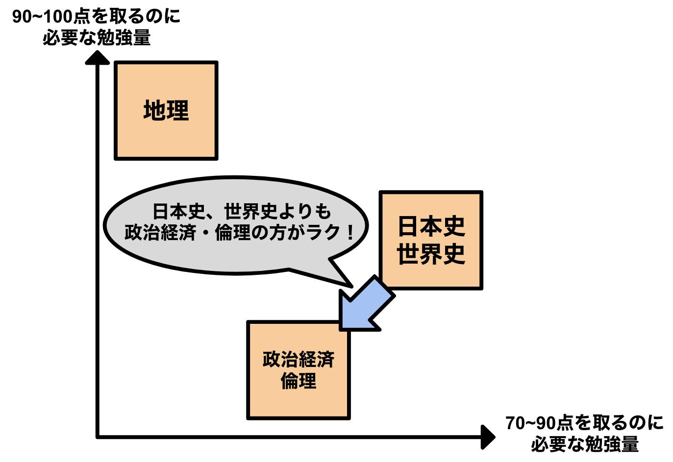 センター地歴公民の各科目の特性2