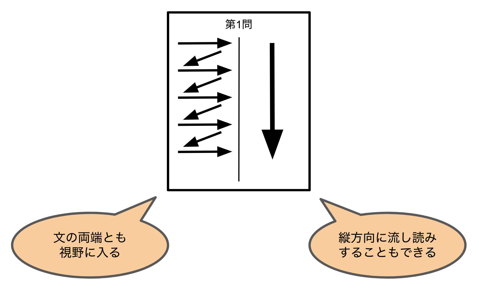 解答用紙を真ん中で分けることによる2つのメリット