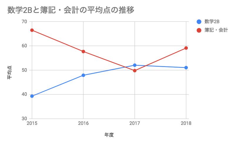 数学2Bと簿記・会計の平均点の推移